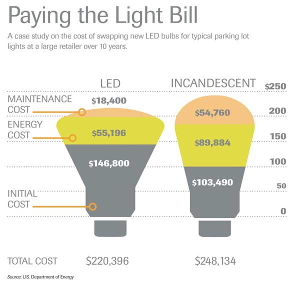 Energy Efficient Lighting Tips
